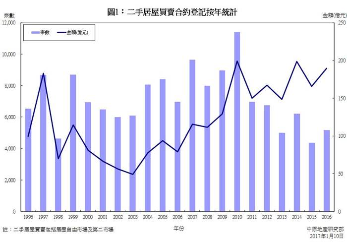 二手居屋買賣合約登記統計分析 (2016年)