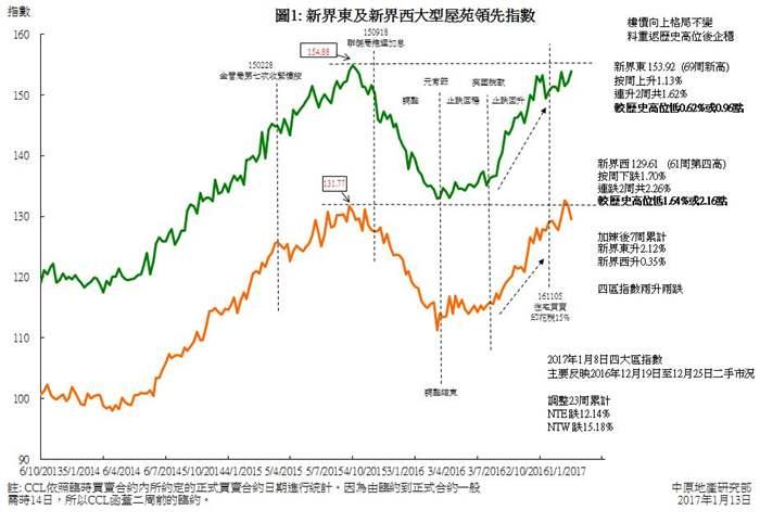 新界東及九龍樓價逆市上升    整體樓價向上走勢未變