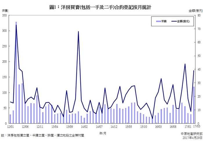 洋房買賣合約登記統計分析 (2017年3月份)
