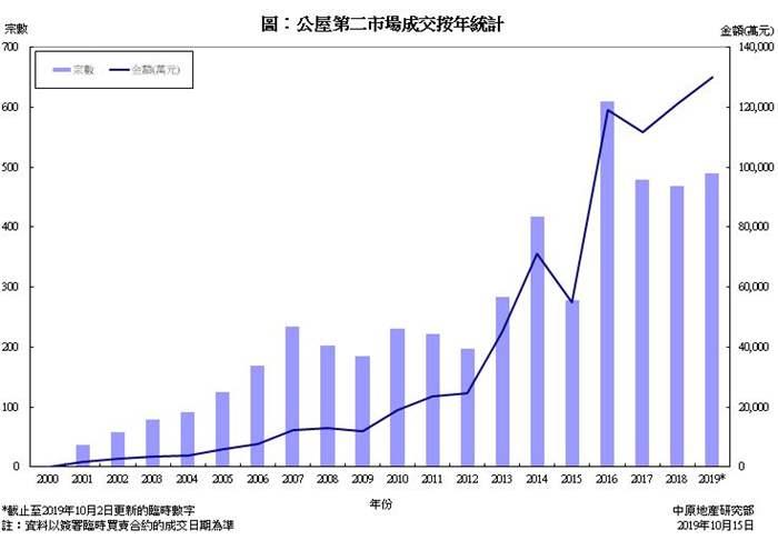 公屋第二市場買賣成交統計分析 (2019年首九個月)