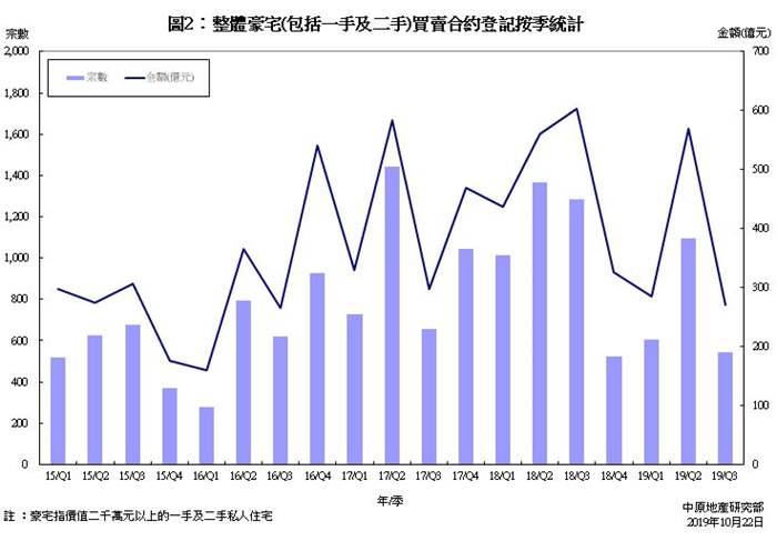 豪宅買賣合約登記統計分析 (2019年9月份)