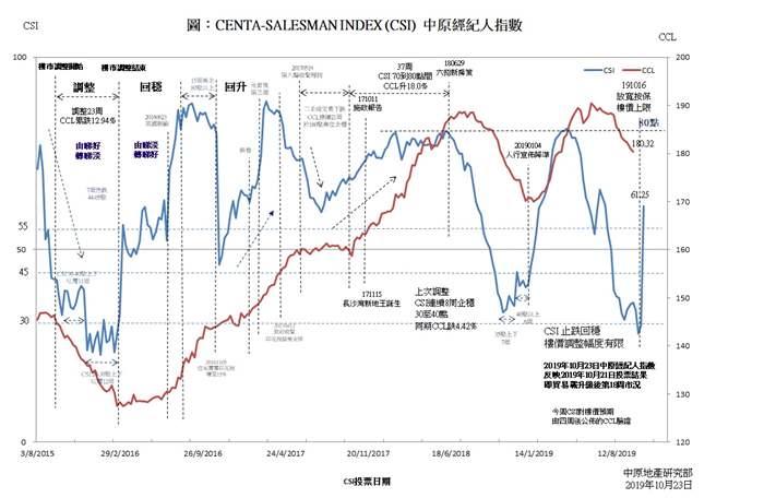 中原經紀人指數CSI