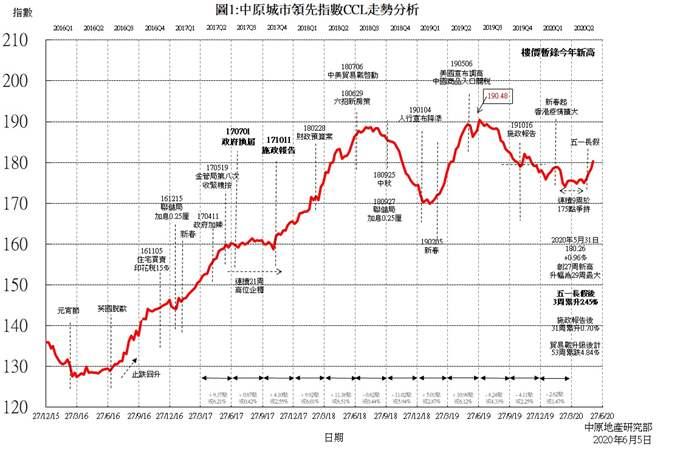 楼价升势持续       CCL暂录今年新高