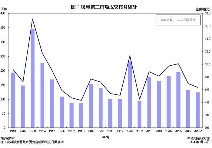 居屋第二市場買賣成交統計分析 (2020年8月份)