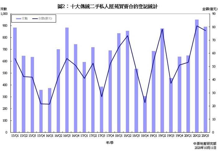 十大傳統屋苑買賣合約登記統計分析 (2020年9月份)