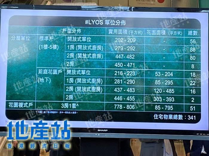 洪水橋#LYOS批預售樓花 戶型曝光 開放式最細202呎起